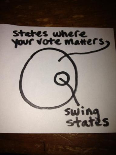"A large circle labeled: ""States where your vote matters"" with a smaller circle inside labeled, ""Swing states"""